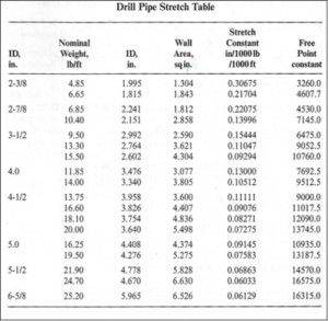 Drill Pipe Strech Table2