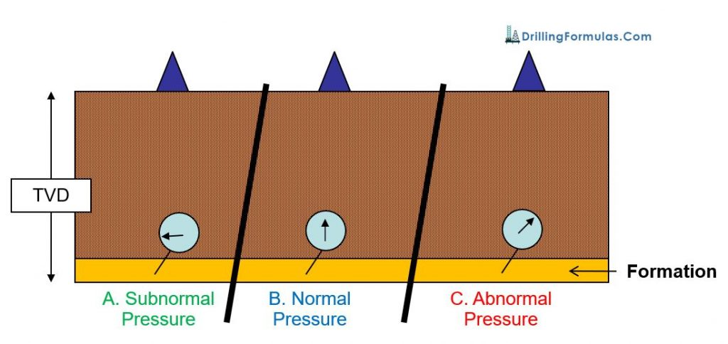 Figure 1 - Simplified Formation Pressure Illustration