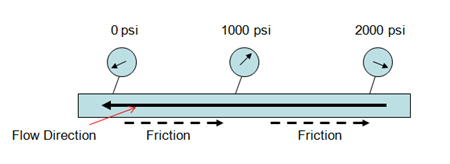 3.5 friction pressure