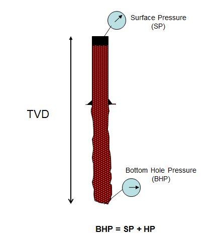 Bottom Hole Pressure Relationship