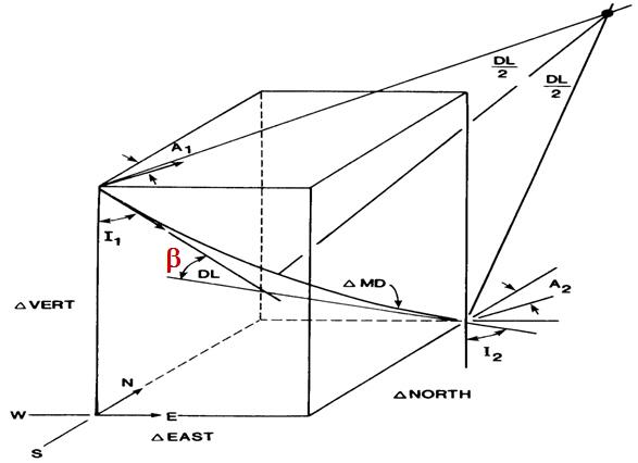 Minimum Curvature Method - Drilling Formulas and Drilling