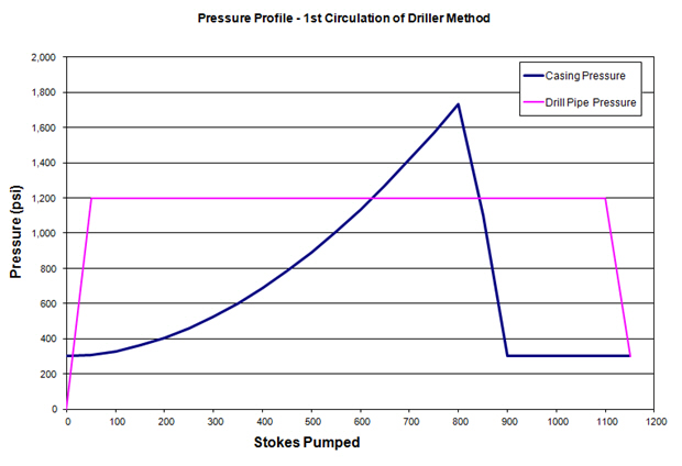 first circulation profile driller method