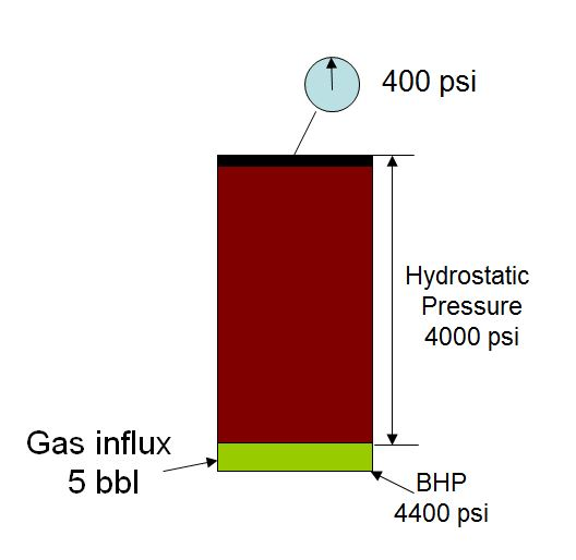 Gas Behavior and Bottom Hole Pressure in a Shut in well 1