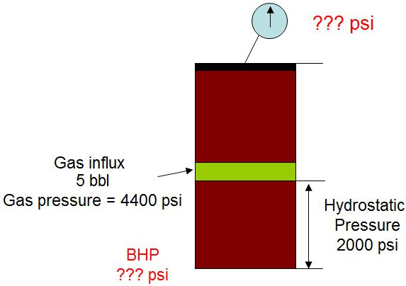 Gas Behavior and Bottom Hole Pressure in a Shut in well 2