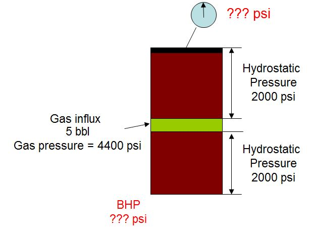 Gas Behavior and Bottom Hole Pressure in a Shut in well 3