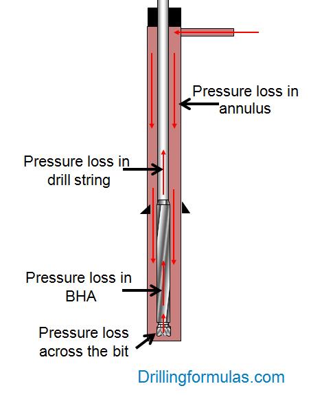 reverse circulation