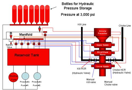 Hydraulic Accumulator Diagram : Accumulator koomey drilling formulas and