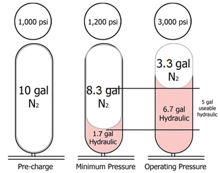 Mechanism of Accumulator (Koomey Unit)