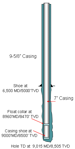 Calculate Cet (Oil Well Cet) Volume Required - Drilling ...