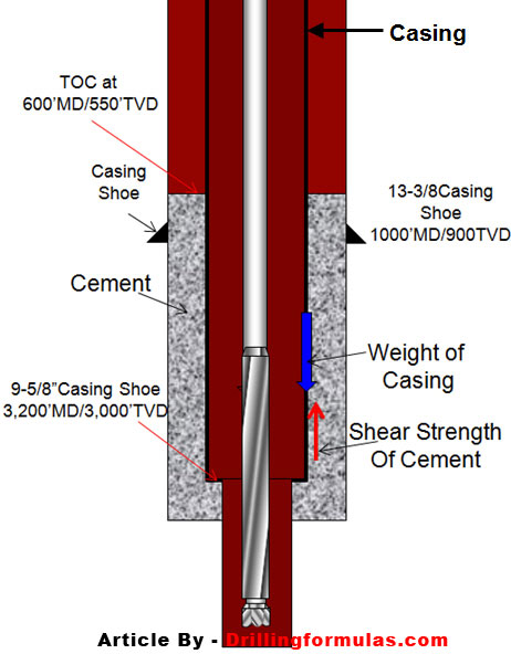 Minimum strength to support casing string drilling
