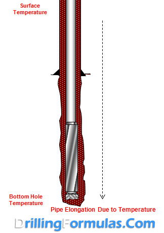 Drill-Pipe-Elongation-Due-to-Temperature-1