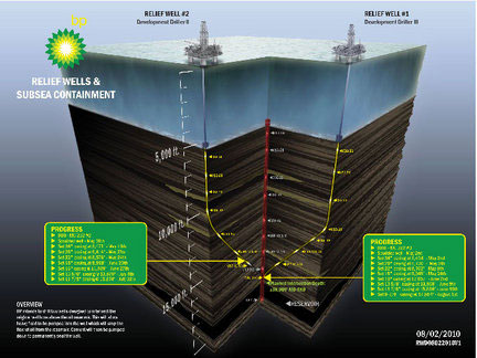 Application-of-Directional-Drilling---relief-well-2