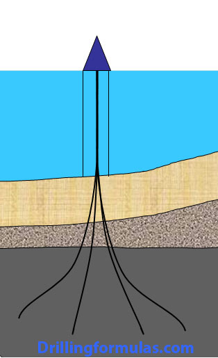 Applications-of-Directional-Drilling---Multiple-wells-in-one-offshore-location