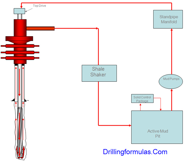 Understand Frictional Pressure in Drilling 2