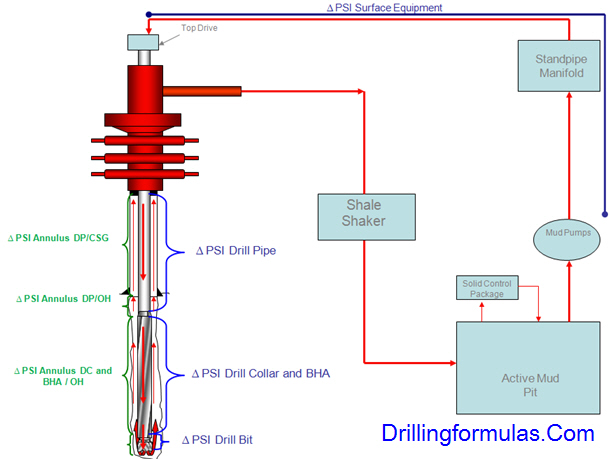 Understand Frictional Pressure in Drilling 3