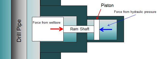 Figure 3 - Force Acting at Ram Shaft and Force At Piston