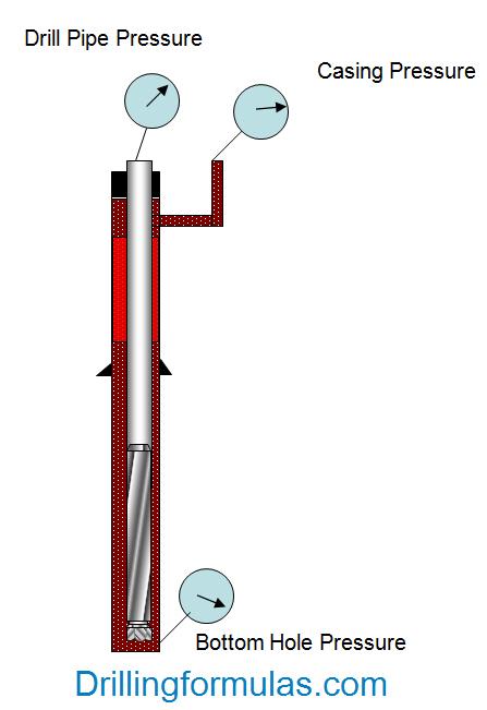 Figure 3 - Shoe Pressure When Gas Kick Above Shoe