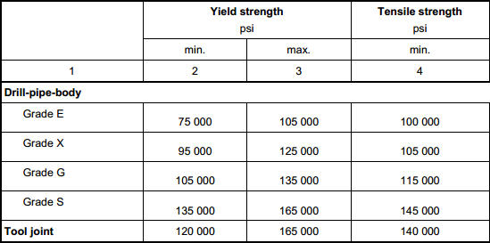 Tensile requirements - common oilfield