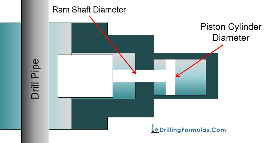 What is Closing Ratio in Blow Out Preventer (BOP)?
