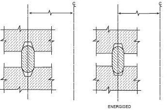 Figure 2 - Type R Gasket When Energized