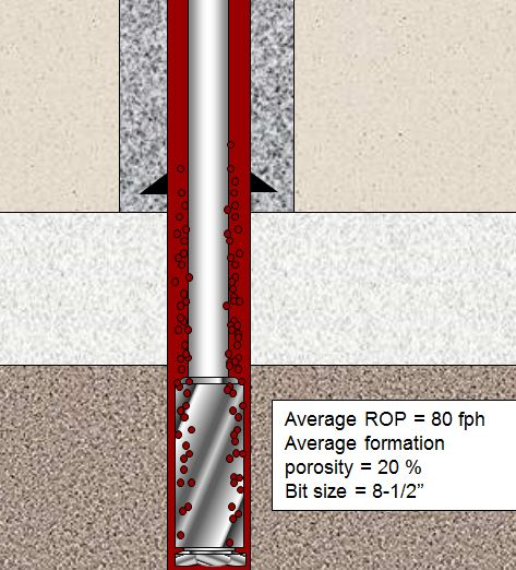 Figure 2 - Well and Drilling Information