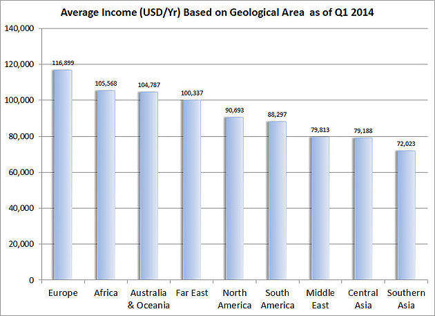 Figure-1---Average-Income-(USD-Yr)-Based-on-Geological-Area--as-of-Q1-2014