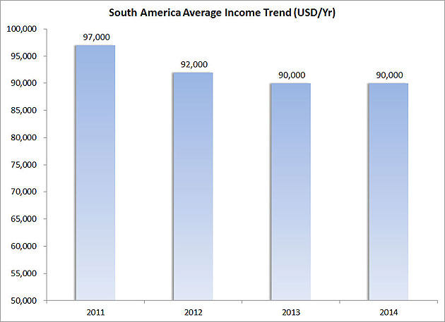 Figure-10---South-America-Average-Income-Trend-(USD-Yr)