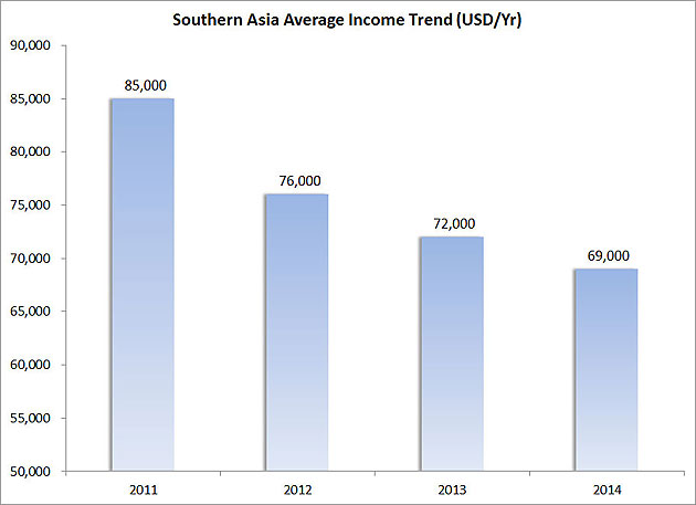 Figure-11---Southern-Asia-Average-Income-Trend-(USD-Yr)