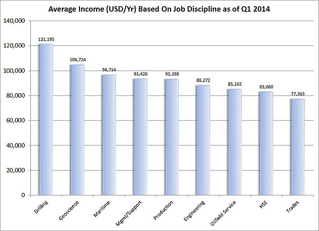 Figure-12---Average-Income-(USD-Yr)-Based-On-Job-Discipline