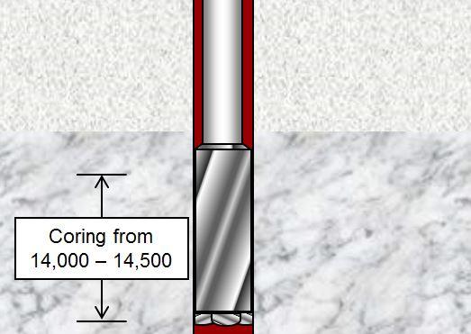 Figure 2 - Coring Depth