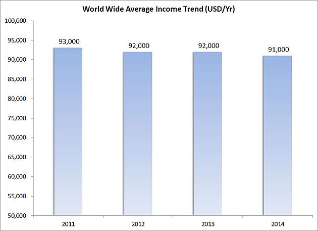 Figure-2----World-Wide-Average-Income-Trend-(USD-Yr)