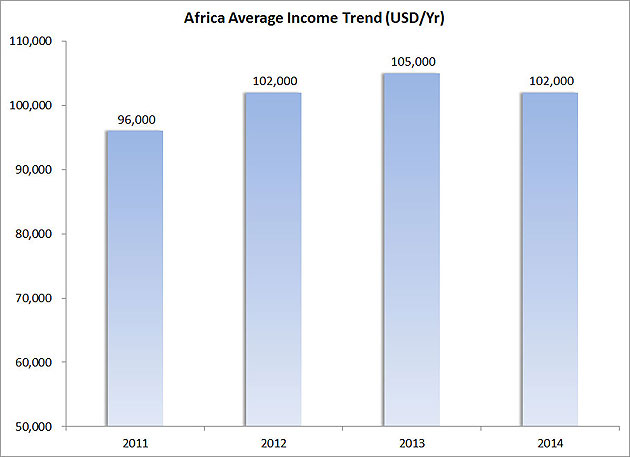 Figure-3---Africa-Average-Income-Trend-(USD-Yr)