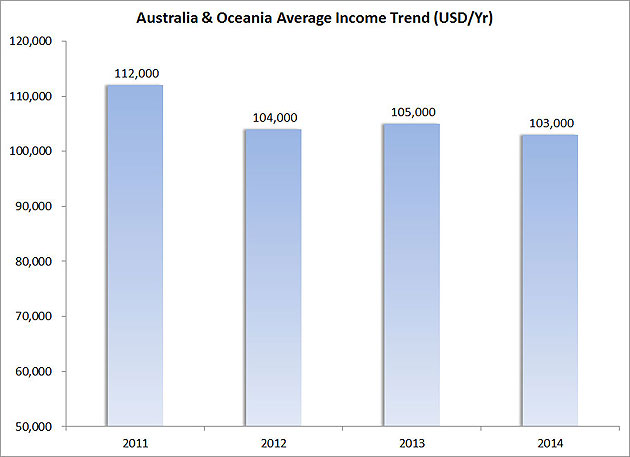 Figure-4---Australia-&-Oceania-Average-Income-Trend-(USD-Yr)