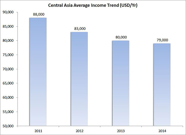 Figure-5---Central-Asia-Average-Income-Trend-(USD-Yr)