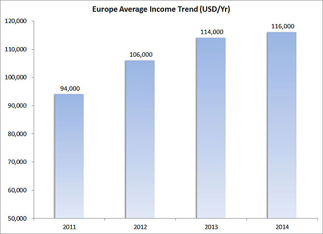 Figure-6---Europe-Average-Income-Trend-(USD-Yr)