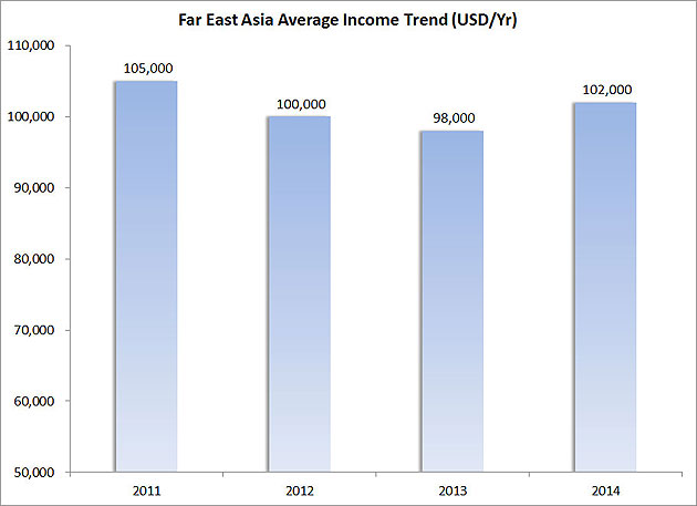 Figure-7---Far-East-Asia-Average-Income-Trend-(USD-Yr)