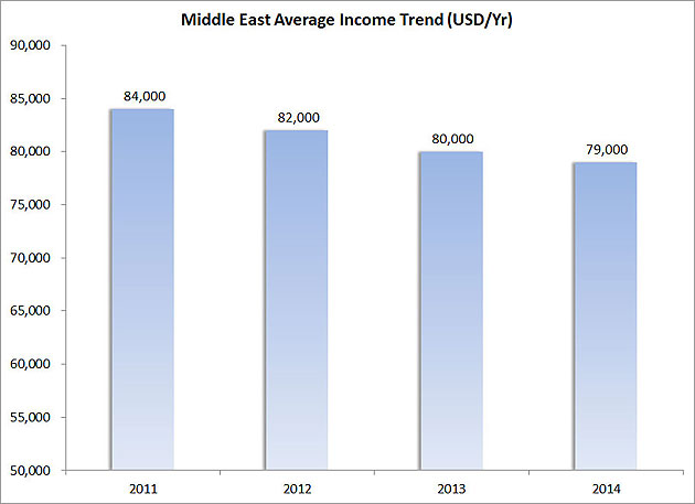 Figure-8---Middle-East-Average-Income-Trend-(USD-Yr)