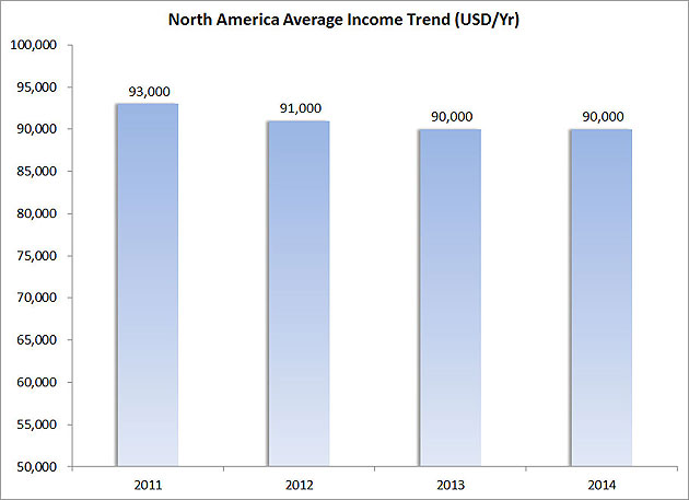 Figure-9---North-America-Average-Income-Trend-(USD-Yr)