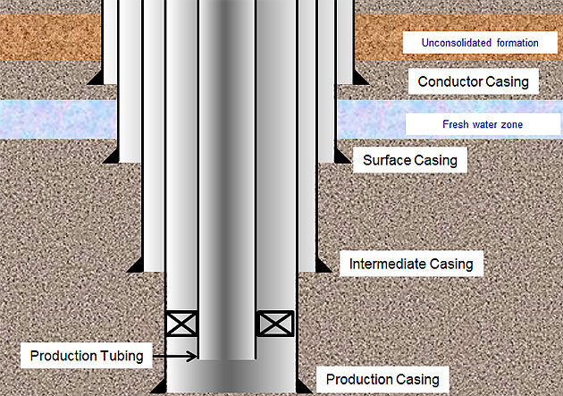 Basic Understanding of Oil Well Casing and Tubing - Drilling