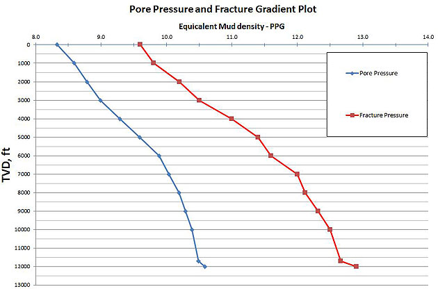 Figure-1---Pore-Pressure-and-Fracture-Pressure-Plot
