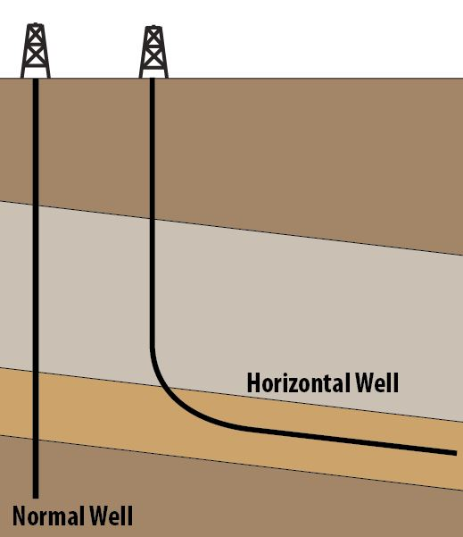 Introduction To Well Control for Horizontal Wells