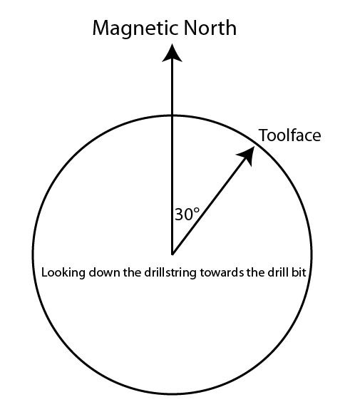 Figure 1 - Magnetic Toolface