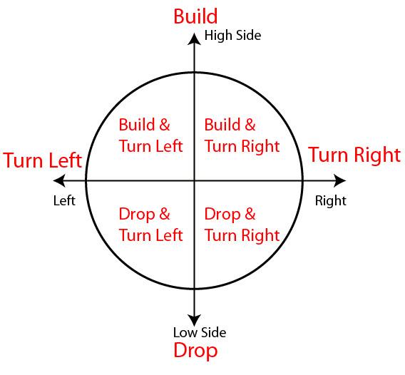 Figure 11 - Toolface Diagram Summary