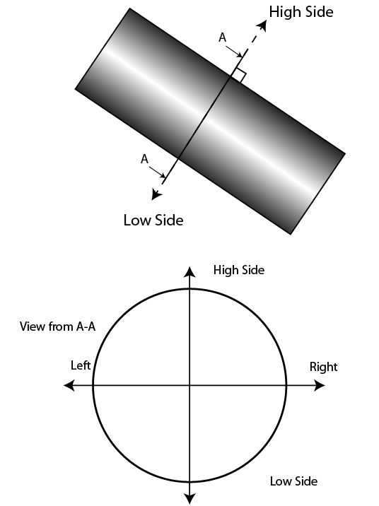 Figure 2 - Gravity Toolface (High Side Toolface)