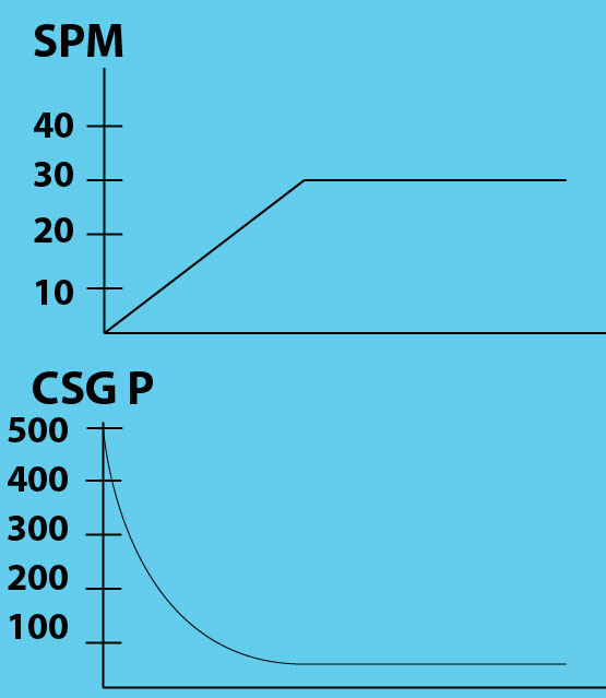 Figure-4---Chart-Showing-SPM-and-CP