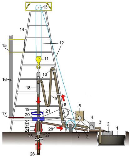 119 Pressure drop throug surface equipment 1