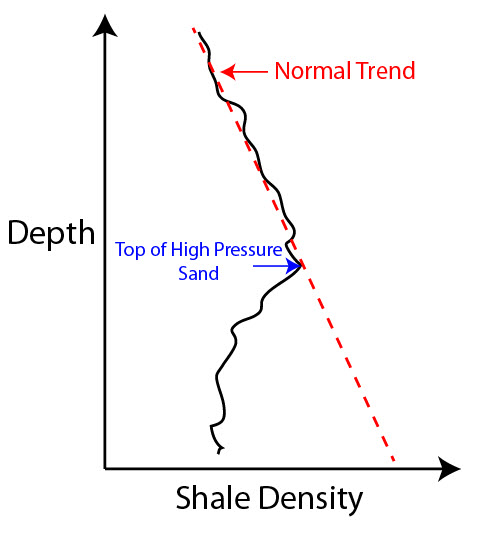 Figure 1 - Shale Density Plot