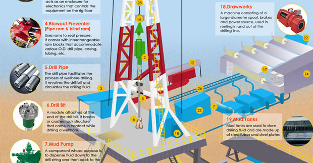 Rig Component Archives Drilling Formulas And Drilling