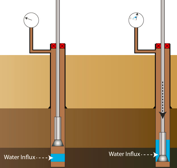 Figure 1 - Height of Influx increases when the drillstring penetrates into it.