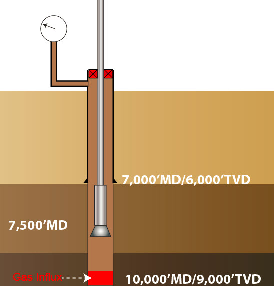 Figure 3 – Well Diagram for This Example